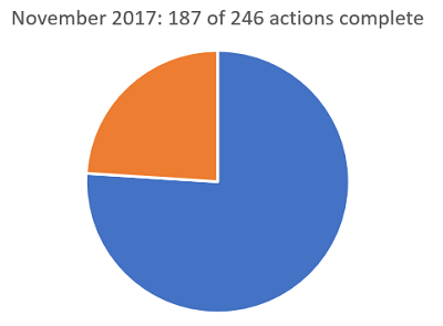 187 of 246 actions were complete in November 2017