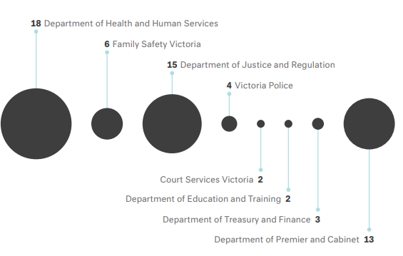 18 by the Department of Health and Human Services, 6 by Family Safety Victoria, 15 from the Department of Justice and Regulation, 4 by Victoria Police, 2 from Court Services Victoria, 2 from Department of Education and Training, 2 by the Department of Treasury and Finance and 13 by the Department of Premier and Cabinet