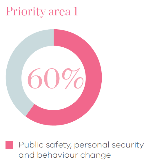 Pie chart of priority area 1 showing 60% of advertising spend is on public safety, personal security and behaviour change