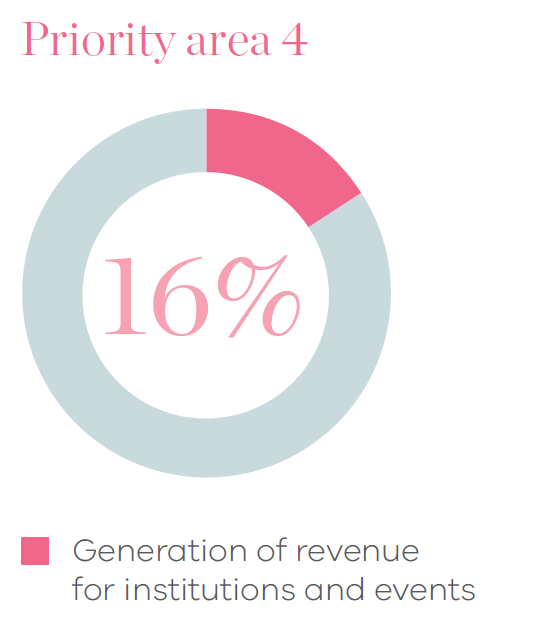 Pie chart of priority area 4 showing 16% for generation of revenue for institutions and events