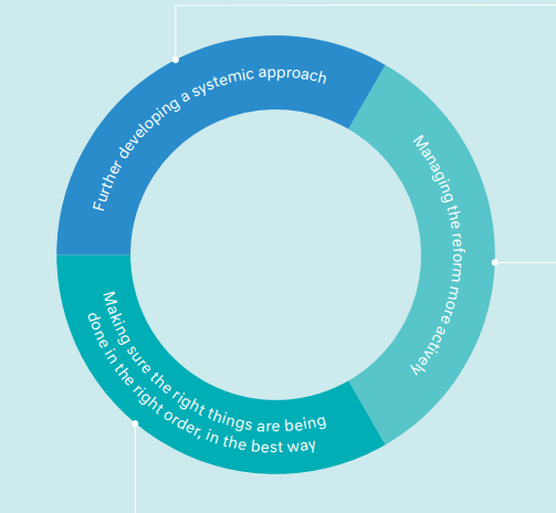 The structure of the Family Violence Reform Implementation Monitor includes three parts. Further developing a systemic approach, managing the reform more actively and making sure the right things are being done in the right order, in the best way.