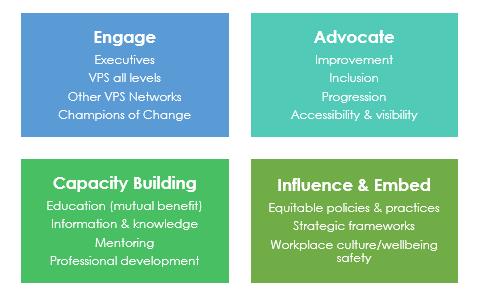 Women of Colour Network strategic objectives