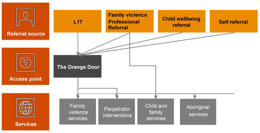 Client pathways in The Orange Door