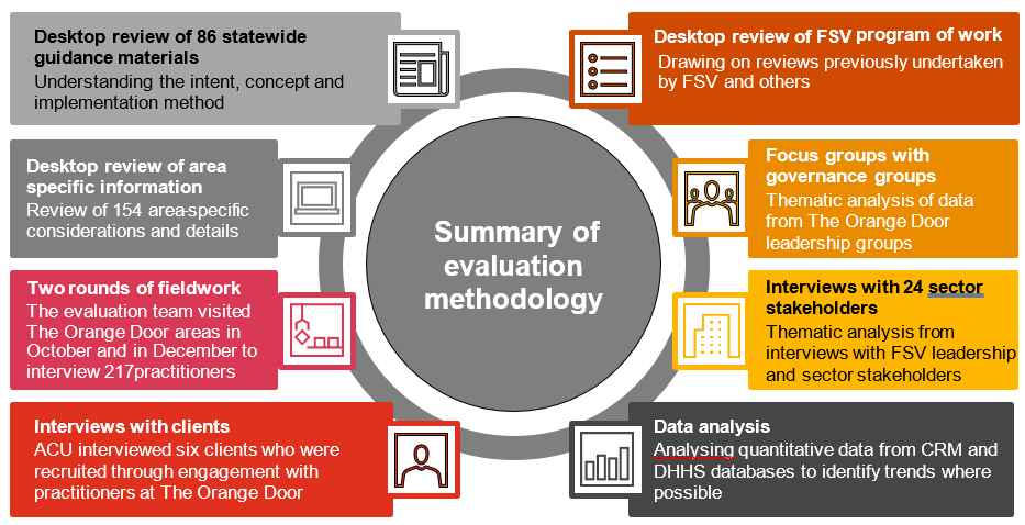 Evaluation methods - The Orange Door