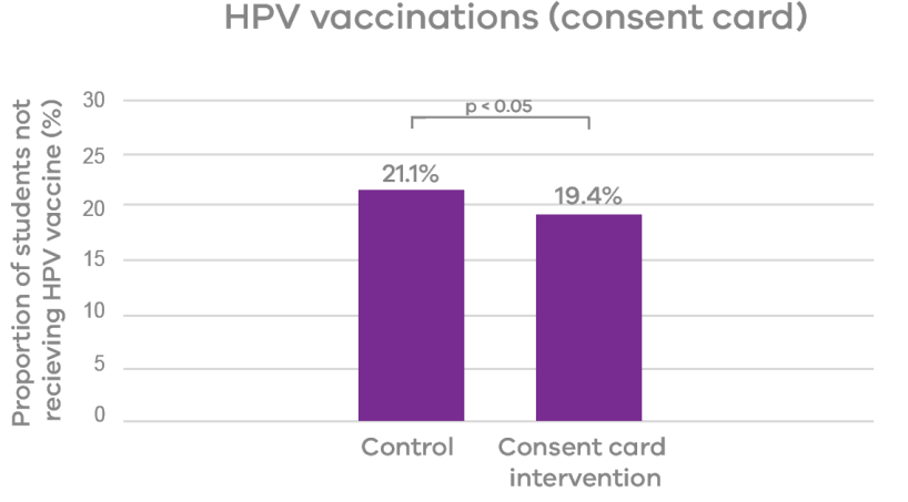 This figure illustrates the proportion of students not receiving the HPV vaccine. 19.4% of students who received the letter and consent card did not receive the HPV vaccine. On the other hand, 21.1% of students who did not receive the letter and consent card did not receive the HPV vaccine.