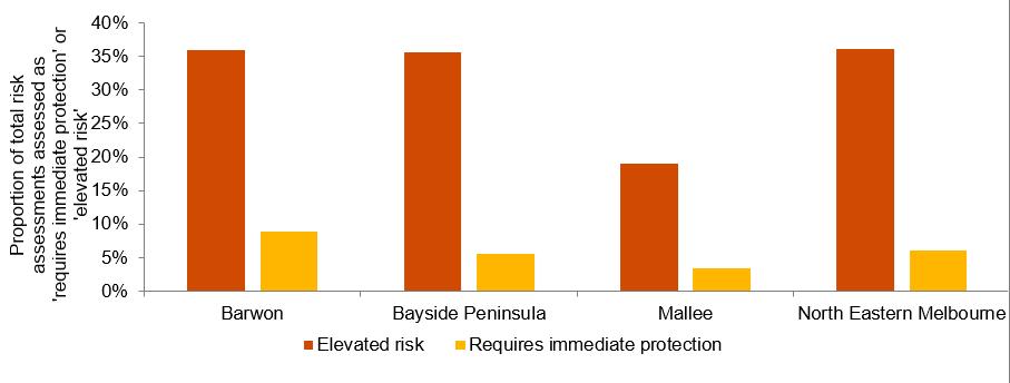 Level of risk identified - October - December 2018