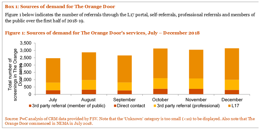 Sources for demand for The Orange Door