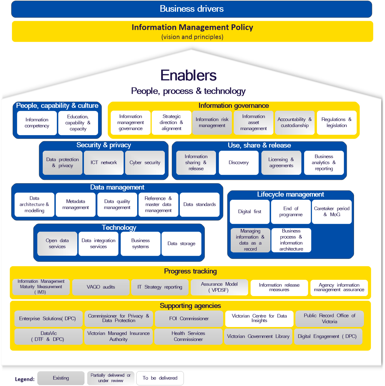 Chart indicating business drivers that contribute to information management policy, with groups of enablers. Also showing progress tracking (existing, partially or to be delivered) and supporting agencies