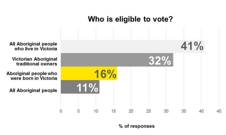 All Aboriginal people in Victoria 41%, Victorian Aboriginal traditional owners 32%, Aboriginal people born in Victoria 11% and all Aboriginal people 11%