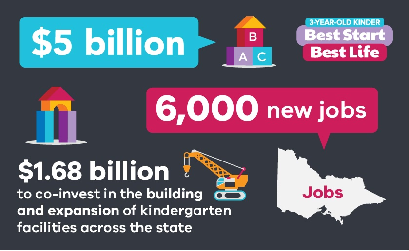 $5 billion in funding over the next decade. 6,000 new jobs. $1.68 billion co-invested in the building and expansion of kindergartens.