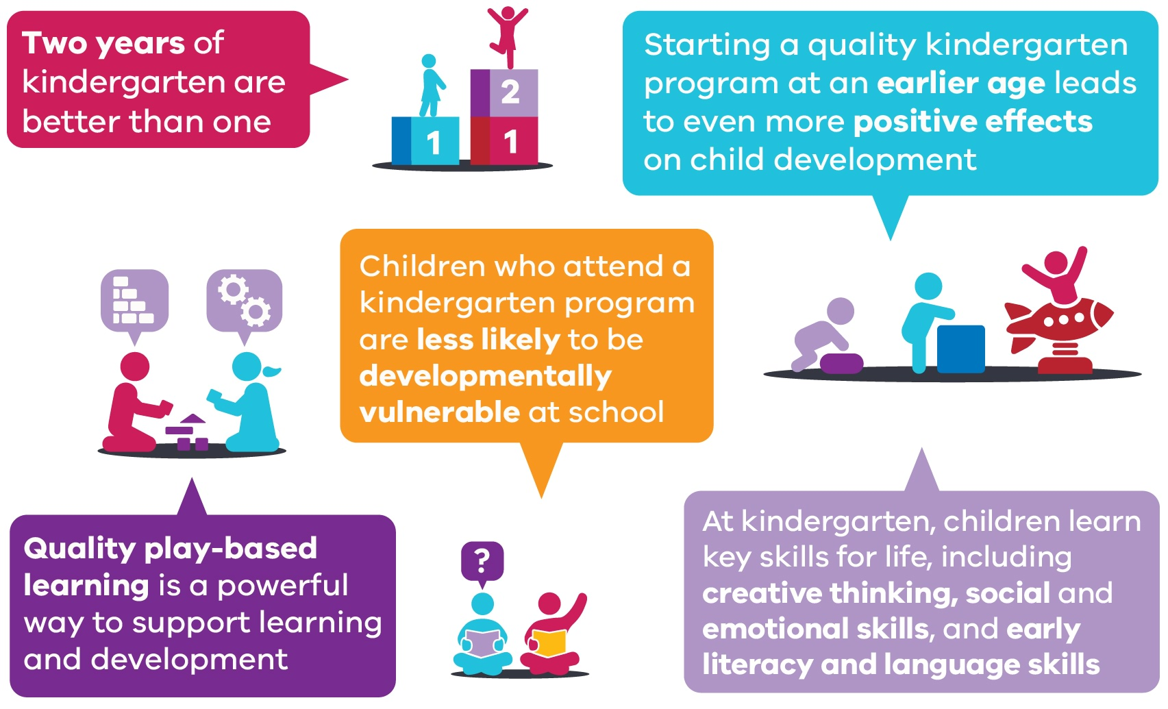 Research shows two years of kindergarten will give Victorians the best start in life. Two years of kindergarten are better than one. It leads to even more positive effects on child development. Children who attend a kindergarten program are less likely to be developmentally vulnerable at school. Quality play-based learning is a powerful way to support learning and development. Key skills for life. Creative thinking, social and emotional skills, early literacy and language skills.