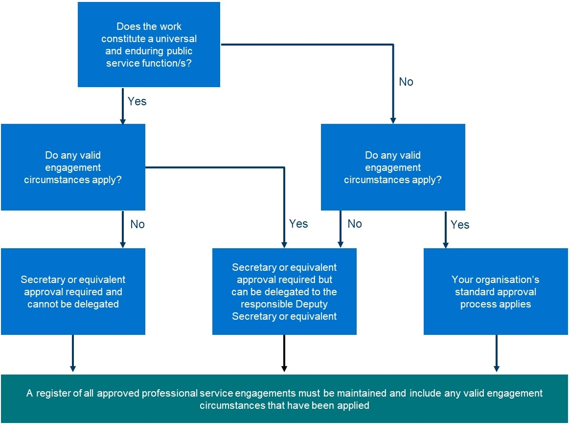 Figure 1: Decision matrix – engaging professional services