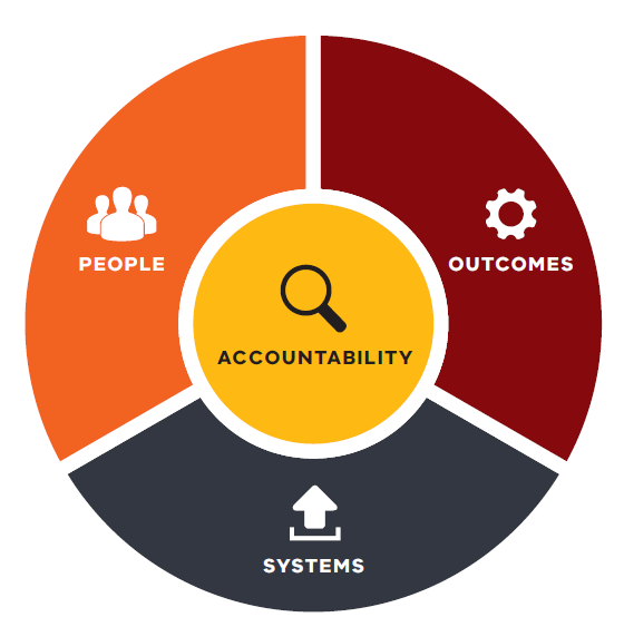 Public Sector Reform architecture includes outcomes, people and systems, with accountability in the centre