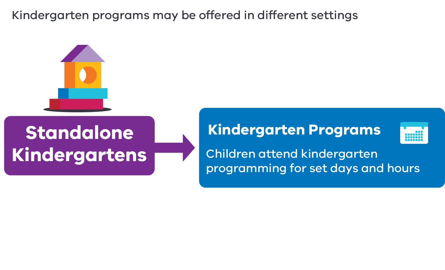Standalone kindergarten. Long Day Care Services. Integrated Kindergarten Programs.