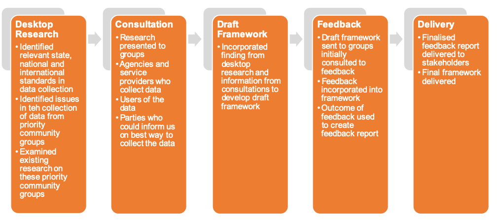 Figure 2: Development phases of the framework