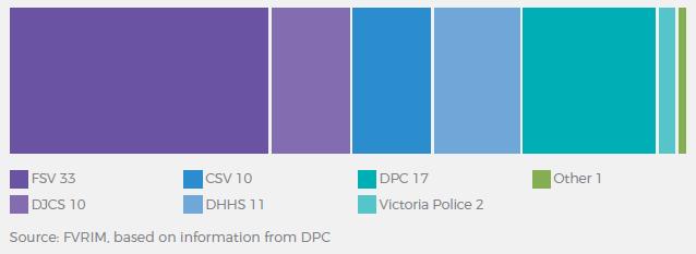 FSV 33, DJCS 10, CSV 10, DHHS 11, DPC 17, Victoria Police 2, Other 1