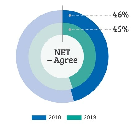 To the statement: I have access to the information I need. In 2018 there was a 46% NET - Agree and in 2019 there was a 45% Net - Agree.