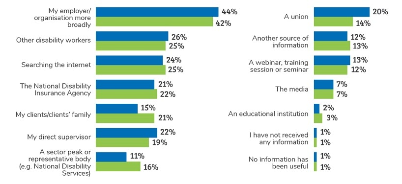 Source of information indicated as most useful in forming understanding of the NDIS by respondents in 2018 and 2019.