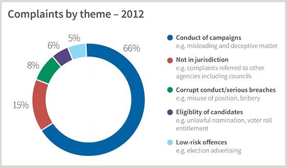 2012 complaint themes