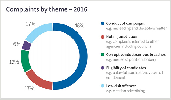 2016 complaint themes