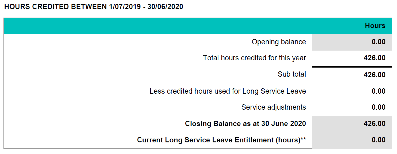 Hours credited