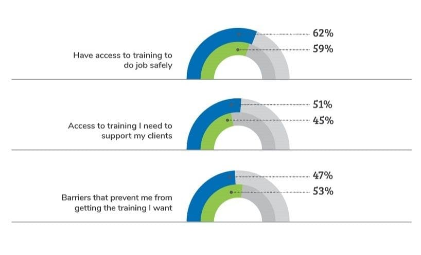 Agreement with training related statements in 2018 and 2019