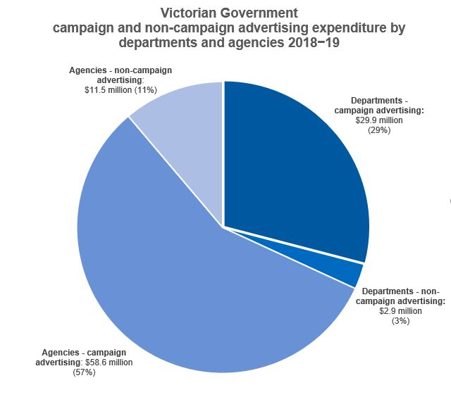 Pie Chart showing Victorian Government campaign and non-campaign advertising expenditure by departments and agencies 2018-19