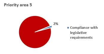 Priority Area 5 Compliance with legislative requirements 2%