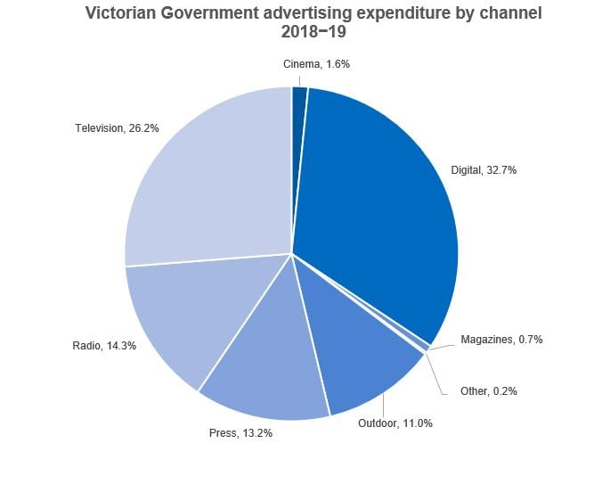 Pie chart showing Victorian Government advertising expenditure by channel 2018-19