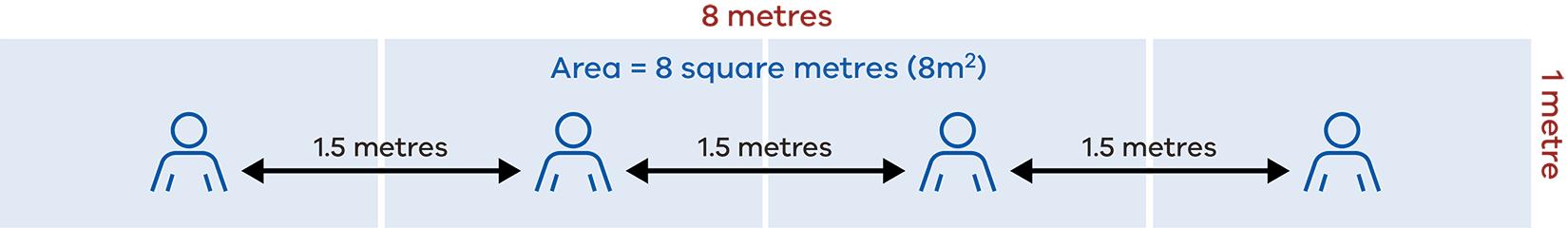 2 square metre rule - 8x1