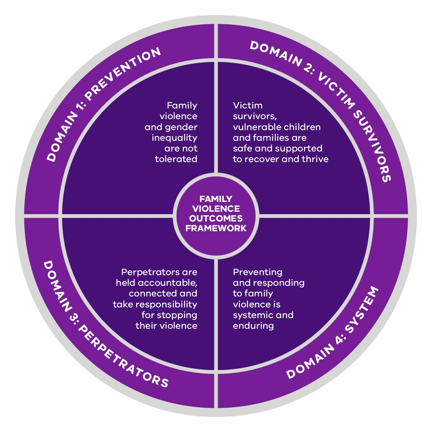 Domain 1, Family violence and gender inequality are not tolerated. Domain 2, Victim survivors, vulnerable children and families are safe and supported to recover and thrive. Domain 3, Perpetrators are held accountable, connected and take responsibility for stopping their violence. Domain 4, Preventing and responding to family violence is systemic and enduring.