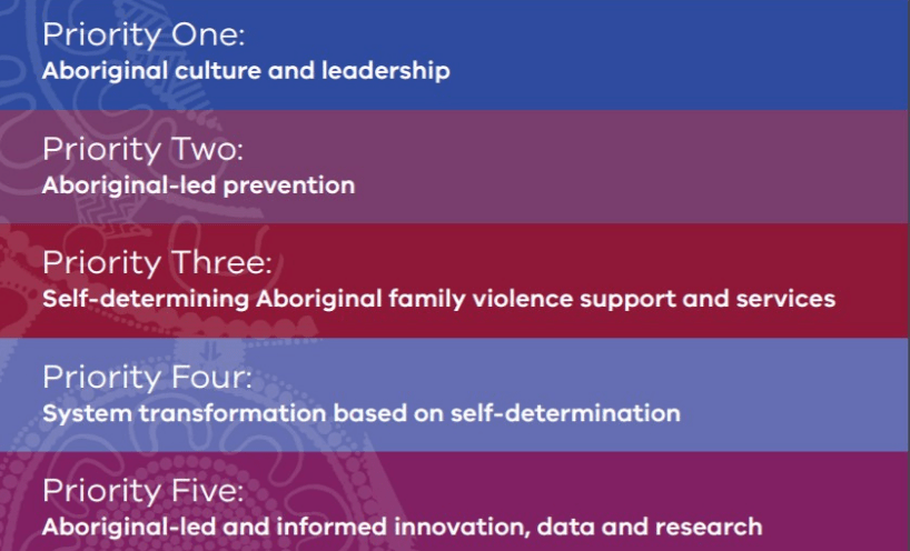 Image of the Dhelk Dja agreement's five strategic priorities. Priority one, Aboriginal culture and leadership. Priority two, Aboriginal-led prevention. Priority three, self-determining Aboriginal family violence support and services. Priority four, system transformation based on self-determination. Priority five, Aboriginal-led and informed innovation, data and research.
