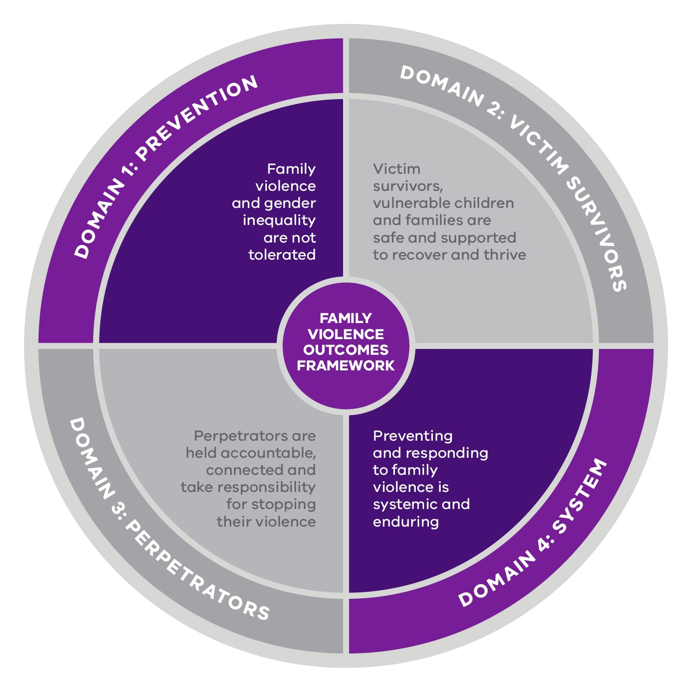 Domain 1, Family violence and gender inequality are not tolerated. Domain 4, Preventing and responding to family violence is systemic and enduring.