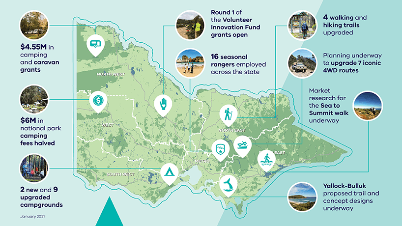 $4.55 million in camping and caravan grants, $6 million in national park camping fees halved, 2 new and 9 upgraded campgrounds, Round 1 of the volunteer innovation fund grants open, 16 seasonal rangers employed across the state, 4 walking and hiking trails upgraded, Planning underway to upgrade 7 iconic 4WD routes, Market research for the Sea to Summit walk underway, Yallock Bulluk proposed trail and concept designs underway