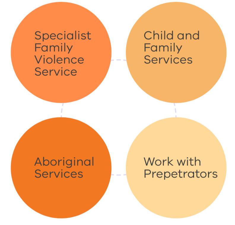 The Orange Door Services