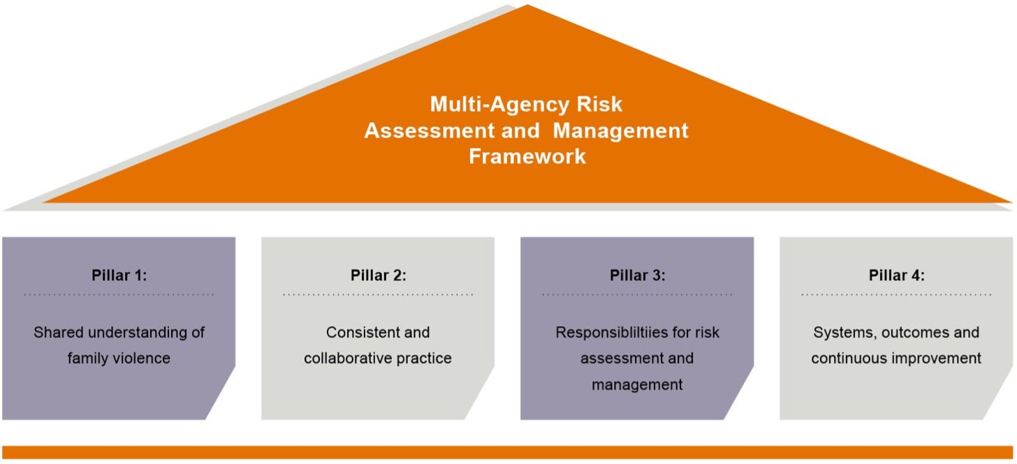 The diagram lists the Multi-Agency Risk Assessment and Management Framework's pillar system