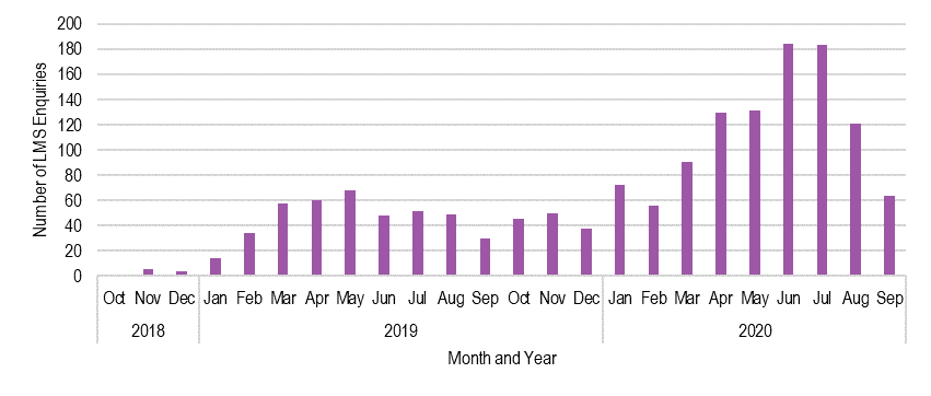 Figure 3.2 is a vertical bar graph representing the number of enquiries about online training received by the Department of Education and Training. The y-axis shows the number of enquiries and the x-axis shows the timeframe, starting from October 2018 to September 2020.