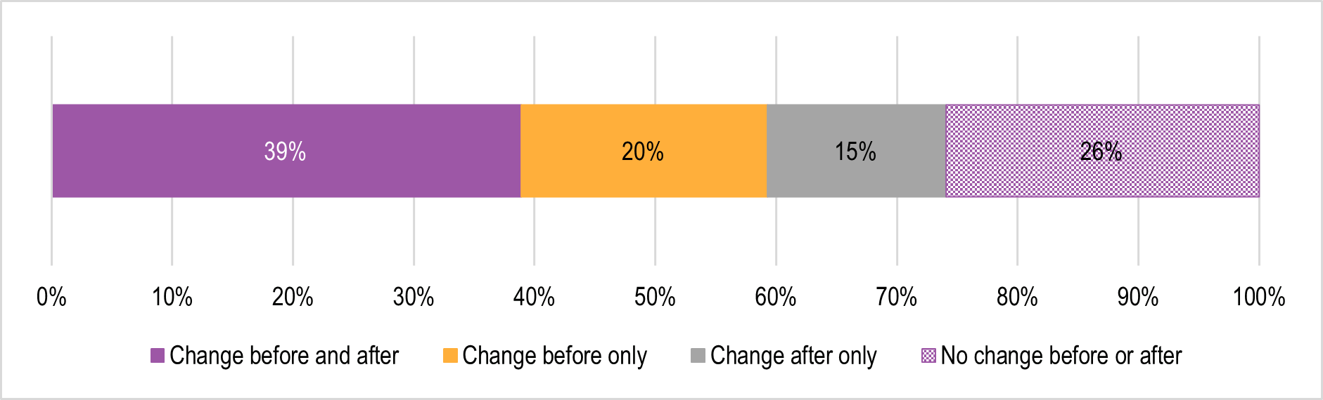 Figure 3.6 is a horizontal stacked bar chart showing the percentage of survey respondents who indicated there were changes to organisational recordkeeping practices before the implementation of the CIS Scheme; after the implementation of the Scheme; both before and after implementation; or no changes, either before or after implementation.