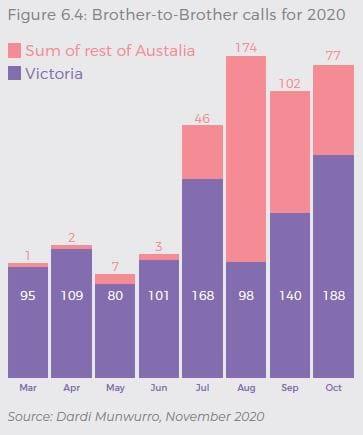 March 2020: 95 = Victoria; 1 = sum of the rest of Australia, April 2020: 109 = Victoria; 2 = sum of the rest of Australia, May 2020: 80 = Victoria; 7 = sum of the rest of Australia, June 2020: 101 = Victoria; 3 = sum of the rest of Australia, July 2020: 168 = Victoria; 46 = sum of the rest of Australia, August 2020: 98 = Victoria; 174 = sum of the rest of Australia, September 2020: 140 = Victoria; 102 = sum of the rest of Australia, October 2020: 188 = Victoria; 77 = sum of the rest of Australia
