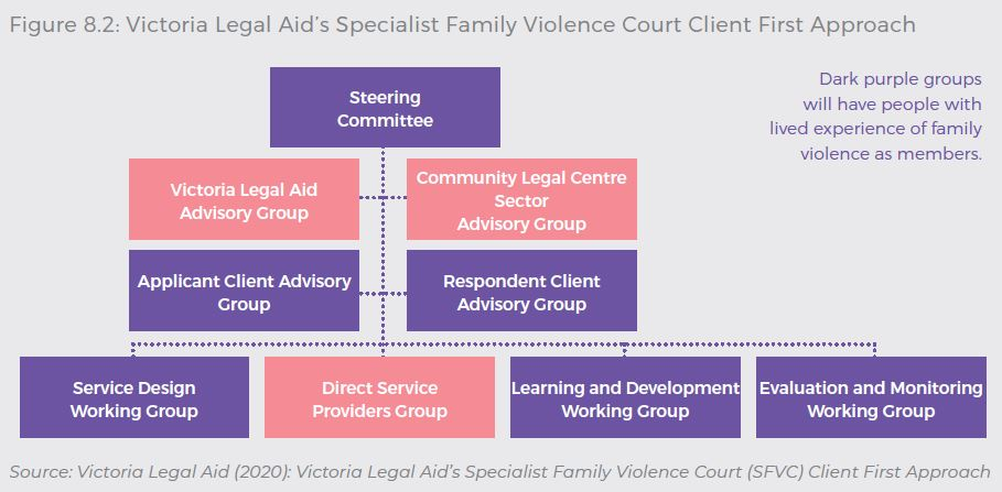 Governance model of Victoria Legal Aid's Specialist Family Violence Court Client First Approach, demonstrating that six of the nine governance groups have people with lived experience of family violence as members. Source: Victoria Legal Aid (2020): Victoria Legal Aid's Specialist Family Violence Court (SFVC) Client First Approach