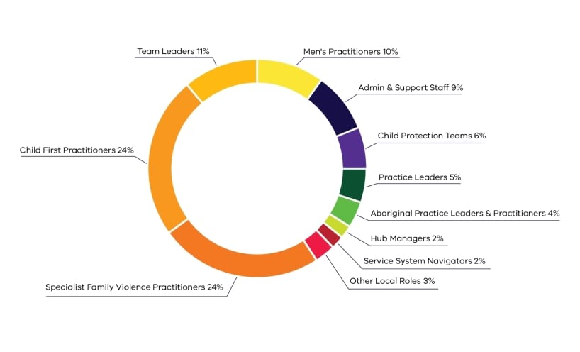 Figure 1. Composition of The Orange Door workforce - Specialist Family Violence Practitioners (24%), Child First Practitioners (24%), Teamers leaders (11%), Men's practitioners (10%), Admin & support staff (9%), Child protection (6%), Practice leaders (5%), Aboriginal Practice Leaders & Practitioners (4%), Hub Managers (2%), Service System Navigators (2%), Other local roles (3%)