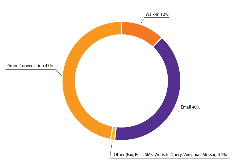 Figure 3 - Ways of contacting The Orange Door (other than police reports) - Phone conversation (47%), Walk-in (12%), Email (40%), Other (Fax, Post, SMS, Website Query, Voicemail Message (1%))