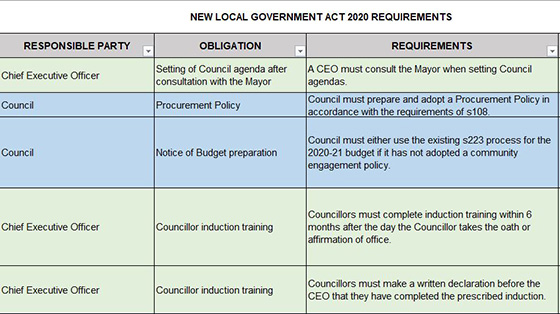 Get your governance organised with a schedule