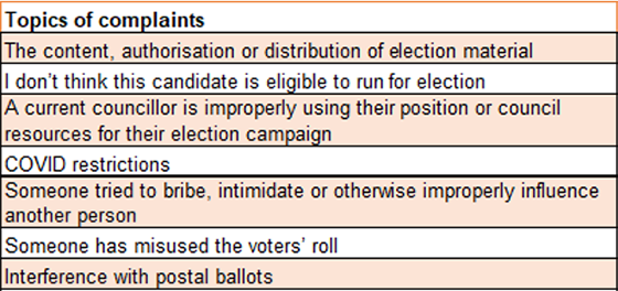 Election complaint topics; Content, authorisation or distribution of election material; I don't think this candidate is eligible to run for election; A current councillor is improperly using their position or council resources for their election campaign; COVID restrictions; Someone tried to bribe, intimidate or otherwise improperly influence another person; someone has misused the voters' roll; interference with postal ballots