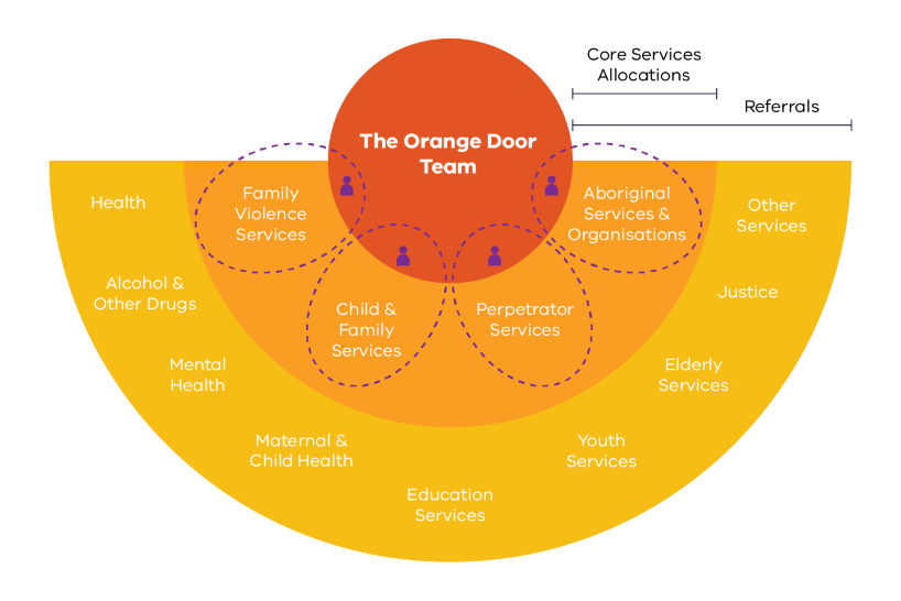 The Orange Door team is an integrated team of specialists from organisations delivering family violence victims and perpetrator services, child and family services, Aboriginal services and community-based Child Protection. Referrals to The Orange Door come from Health, Alcohol and other drugs, Mental Health, Maternal and Child Health, Educations Services, Youth Services, Eldrely services, Justice and other services.