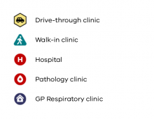 Explanation of the icons for the testing sites map. Car icon represents drive through clinic. Walking person represents walk in clinic. Letter H represents Hospital. Red cross represents pathology clinic. House represents GP Respiratory clinic.
